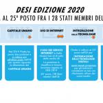 Pubblicata l'edizione DESI 2020: Italia all'ultimo posto nell'UE per il capitale umano